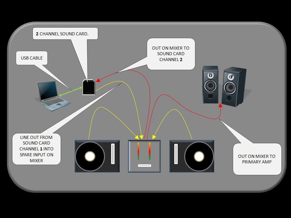 As ...  sc 1 st  The Mix Train - WordPress.com & How to set up a non-DVS turntable environment for Mix Trains | The ...